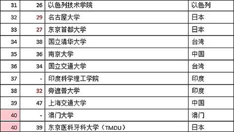 2015年亚洲大学排名,华樱新闻